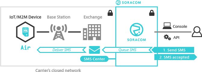 SMS & USSD Functionality | SORACOM Developers
