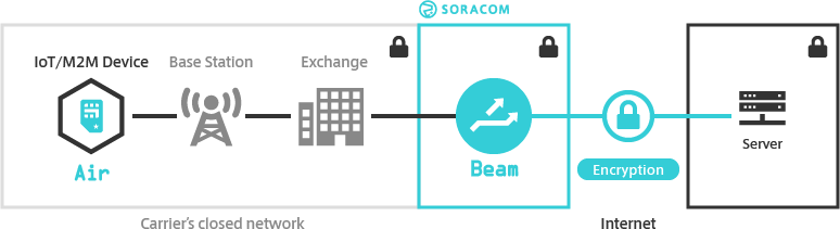 Beam Overview