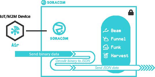 Binary Parser | SORACOM Developers