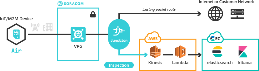 Inspecting Traffic with Junction | SORACOM Developers
