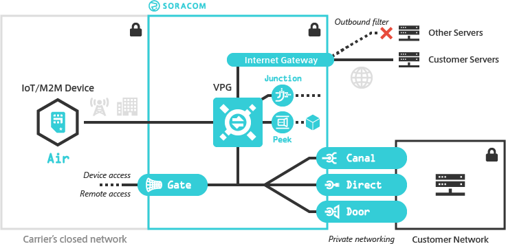 Virtual Private Gateway Overview